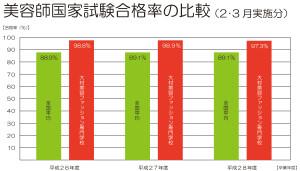 美容師国家試験合格率比較